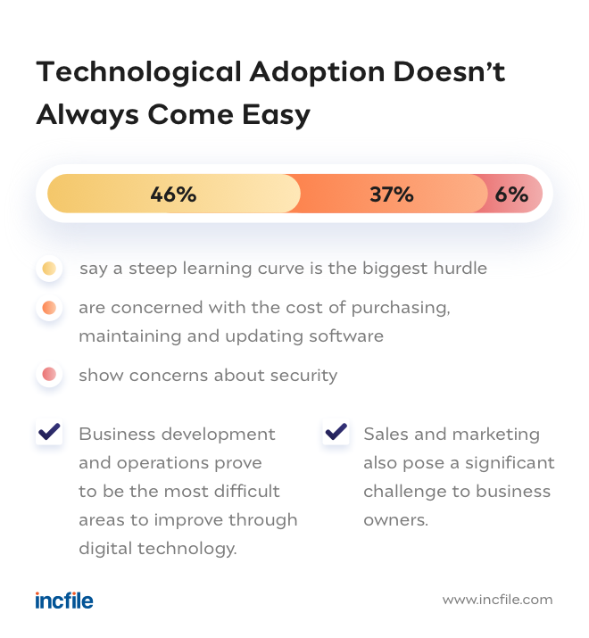 learning curve to technology adoption