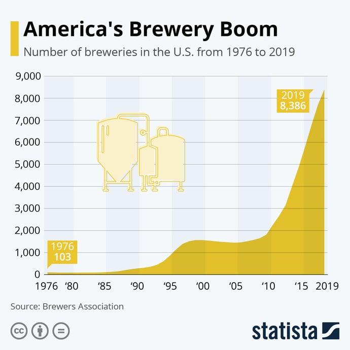 Americas Brewery Boom