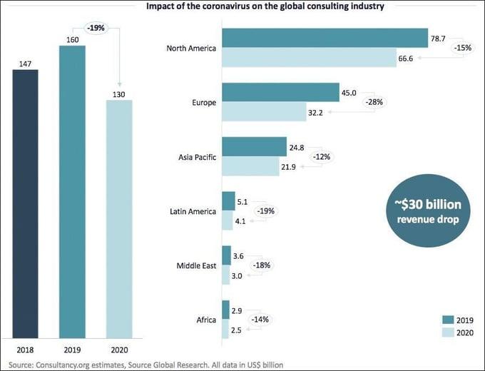 Impact of coronavirus on global consulting industry