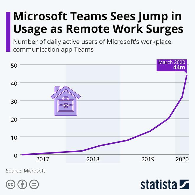 number of daily active users of Microsoft's workplace communication app Teams
