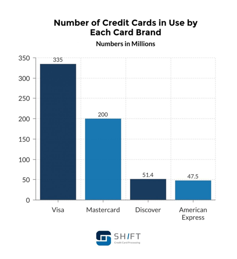 number of credit cards used by brand