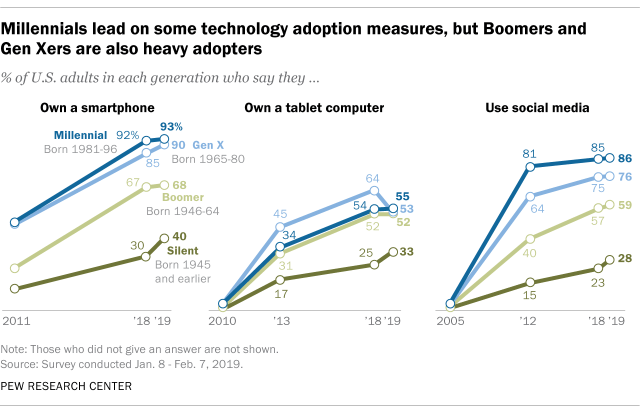 technology adoption by generation graph