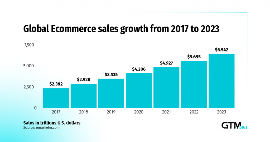 ecommerce sales growth from 2017 to 2023
