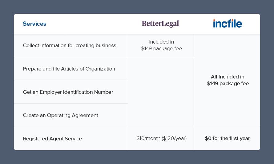 Incfile| BetterLegal v Incfile Comparison | Blog Image