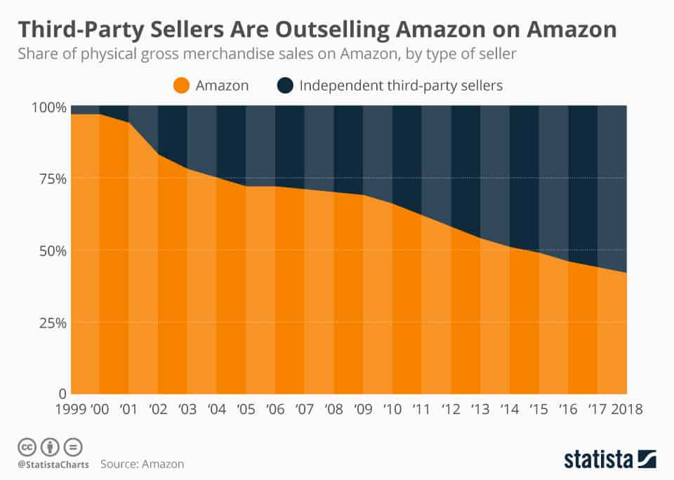 third party sellers are outselling Amazon on Amazon