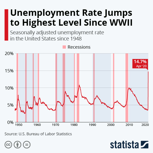 Unemployment rate jumps to highest level since WWII