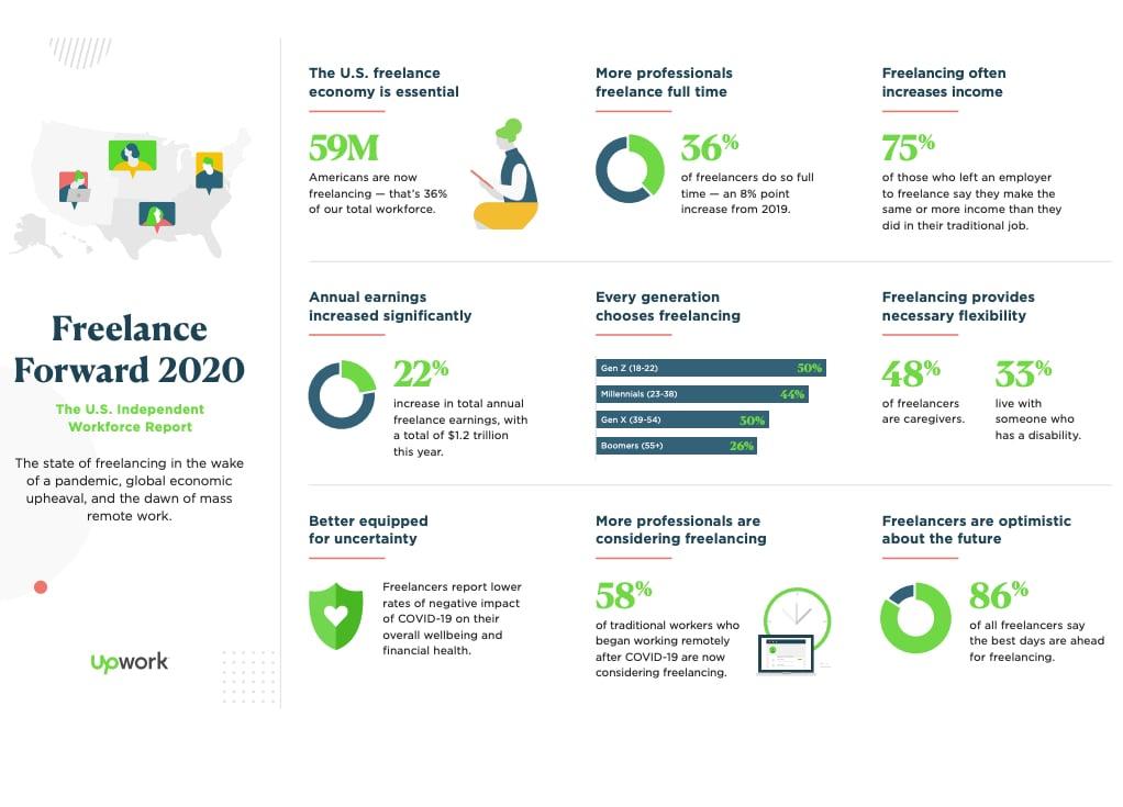 Upwork Freelance Forward 2020 Survey Findings