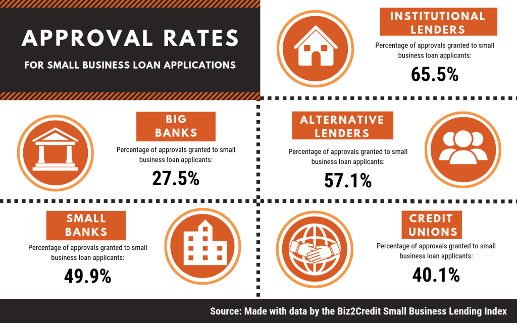 approval rates for small business loan applications