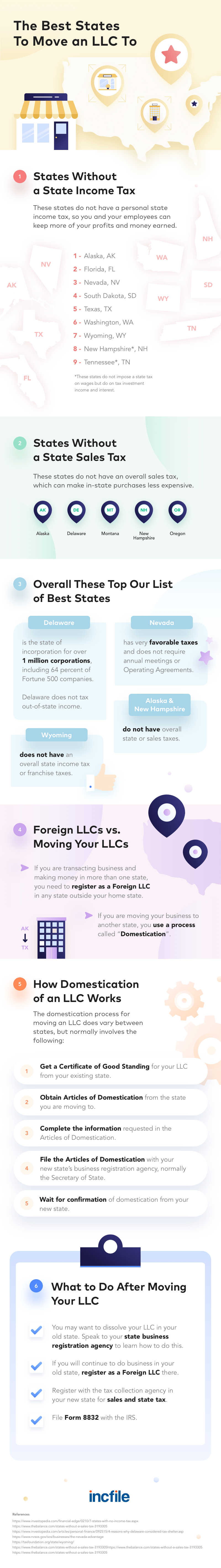 The best states for moving your LLC infographic