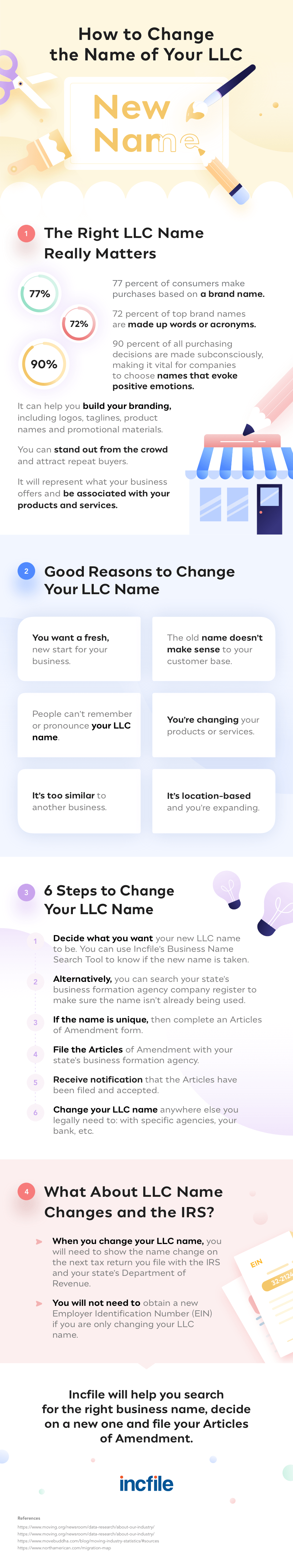How to Change the Name of Your LLC Infographic
