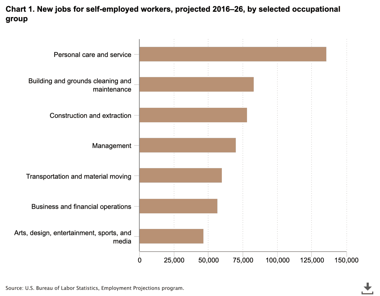 bar graph of new jobs for self employed workers by industry