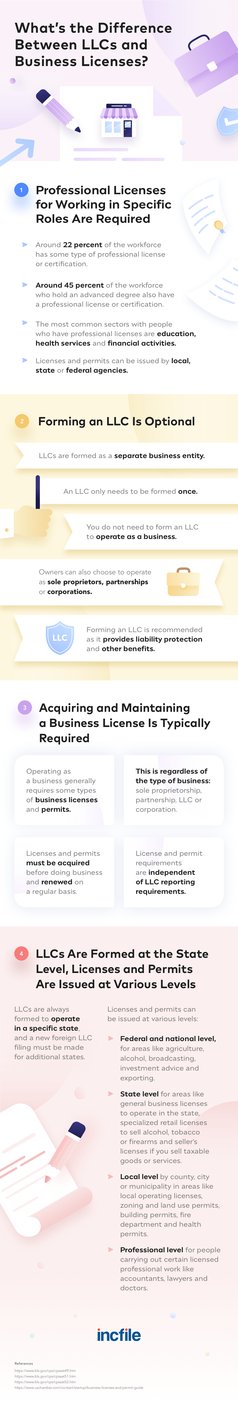 difference between LLCs and business licenses
