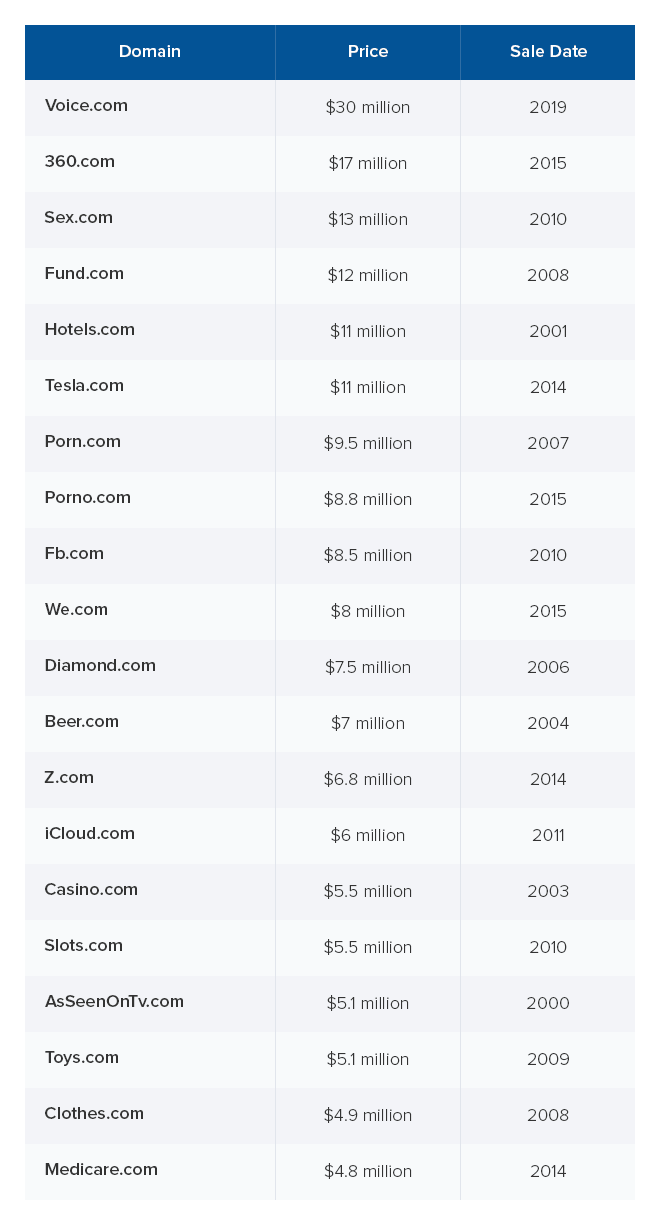 Top 20 Most Expensive Domain Names