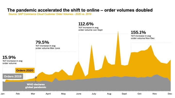shift to ecommerce doubled order volumes