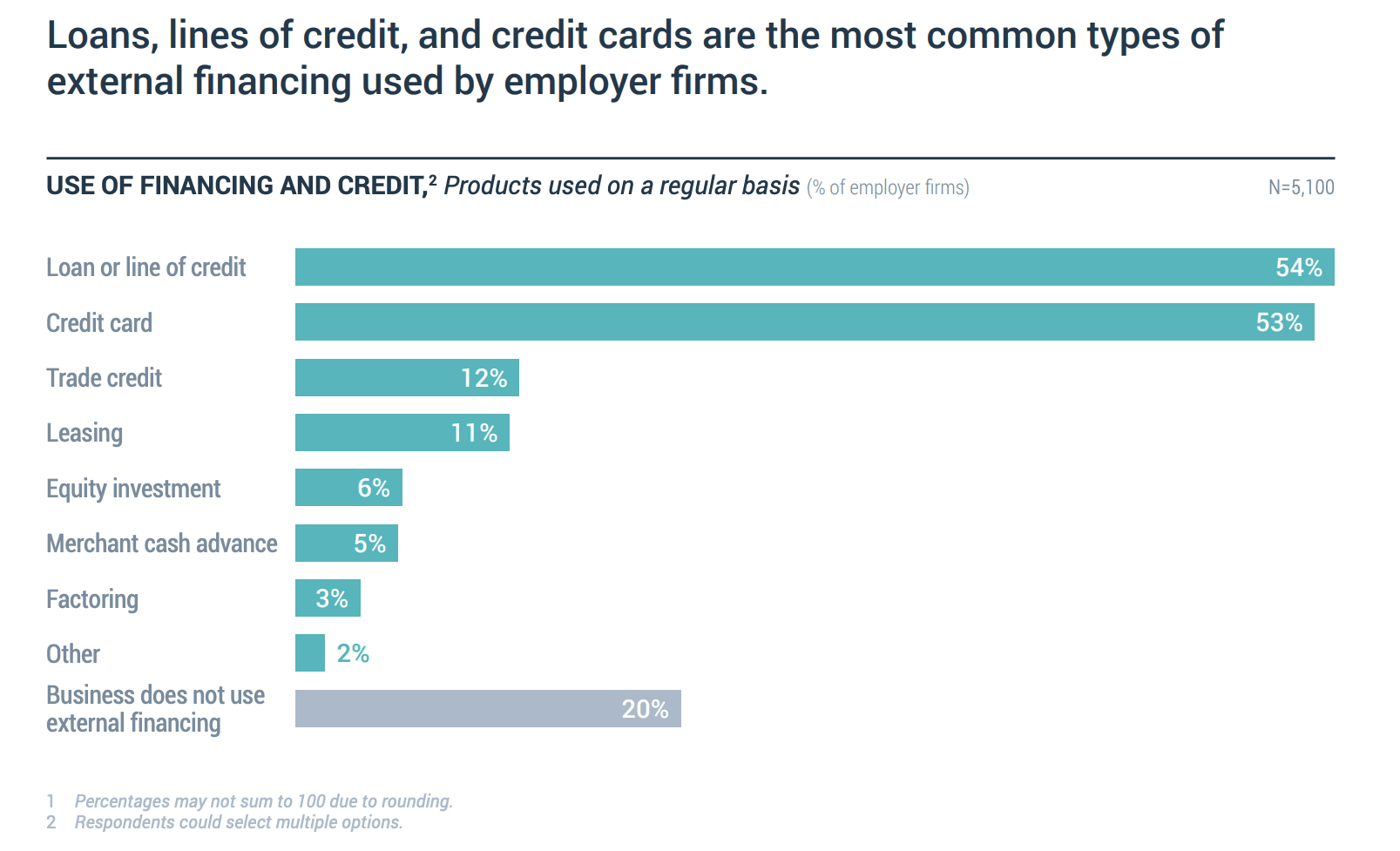 use of financing and credit by type