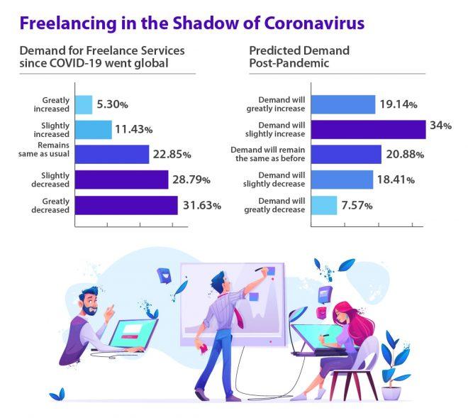freelancing in the shadow of coronavirus