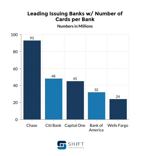 leading issuing banks number cards per bank
