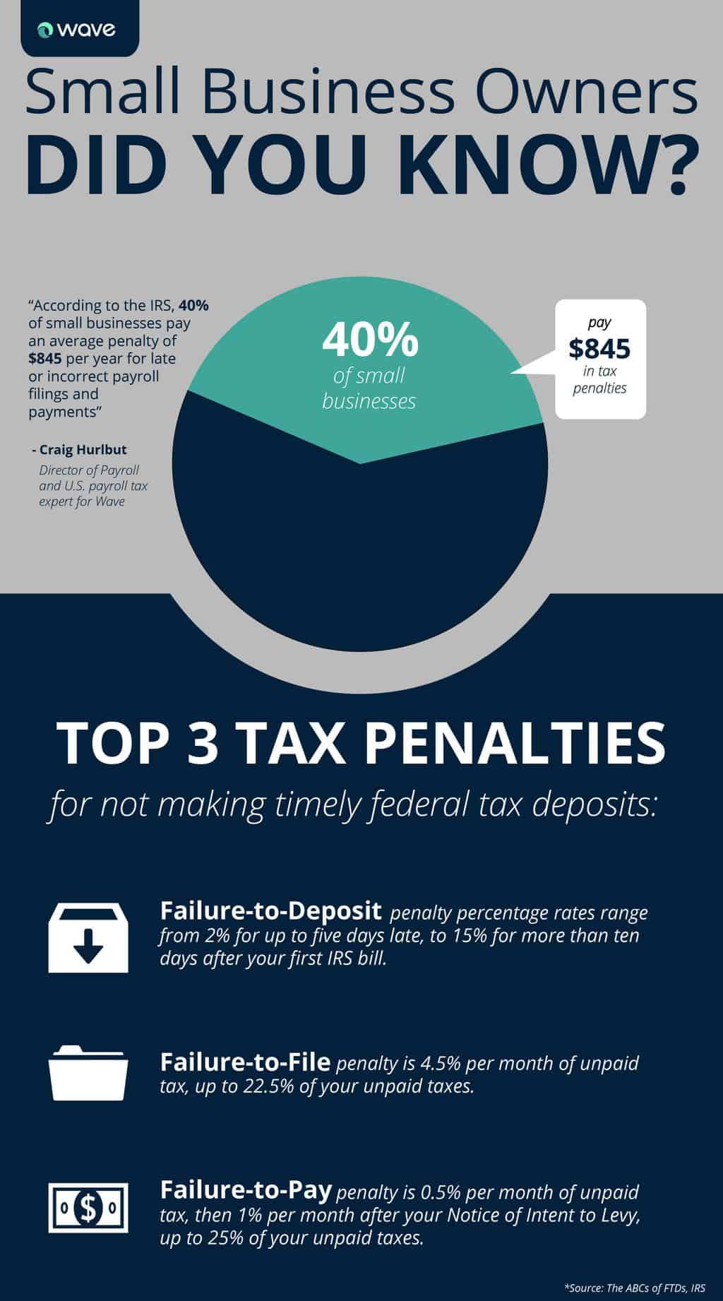 Top 3 Tax Penalities