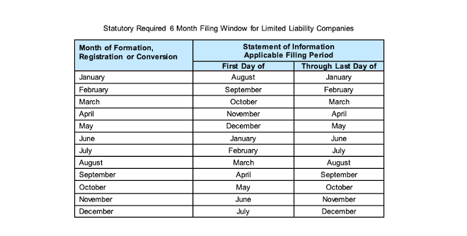 Form LLC-12 - Monthly filing dates
