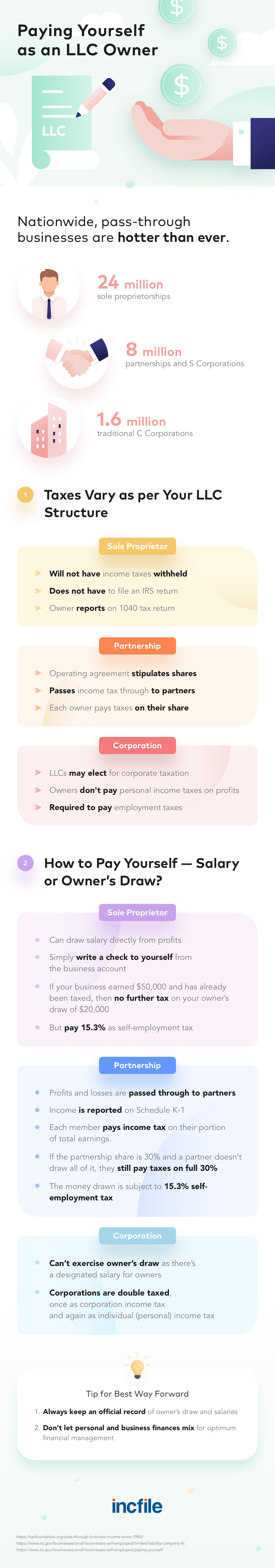 how to pay yourself as an LLC owner - infographic