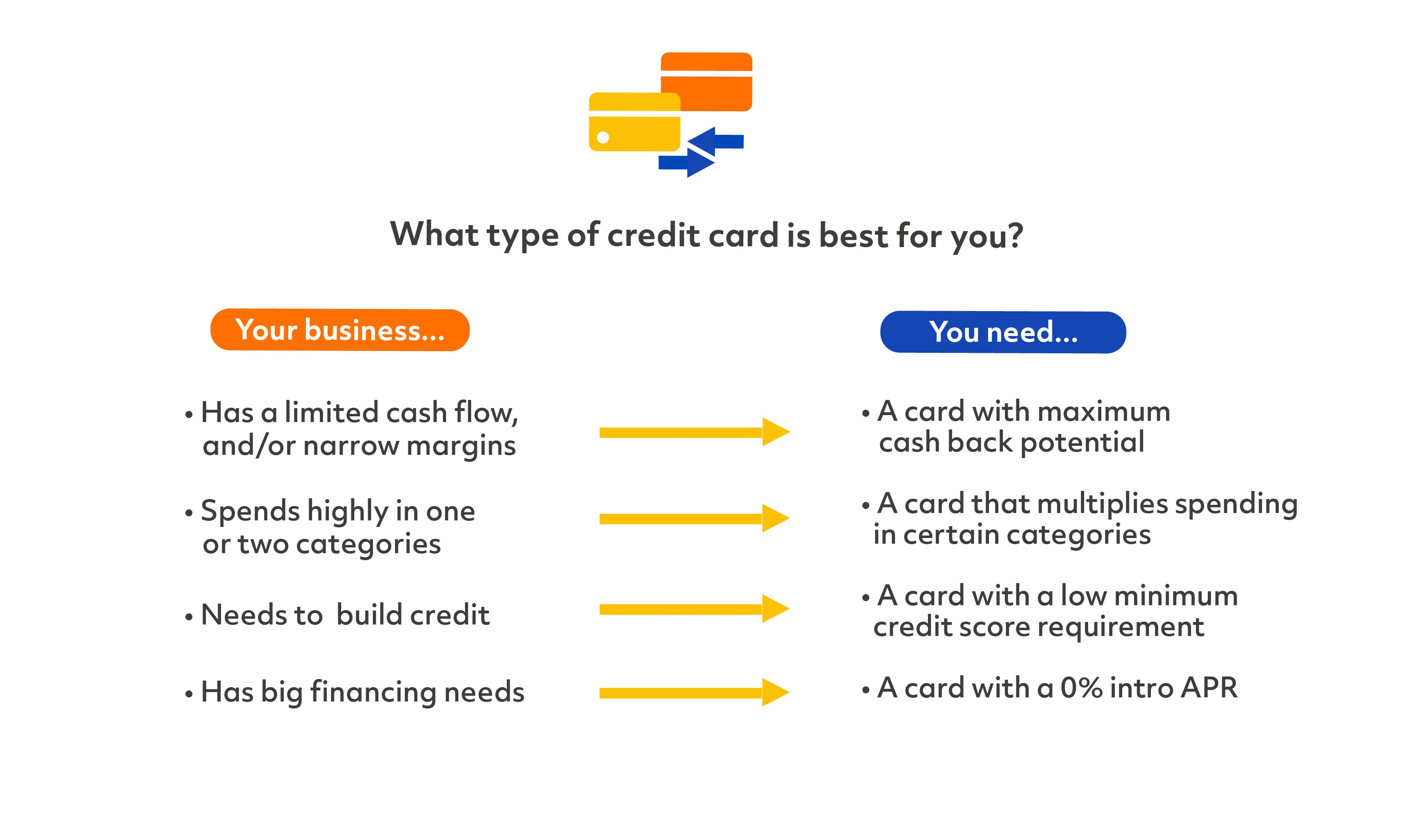 what type of credit card best for business