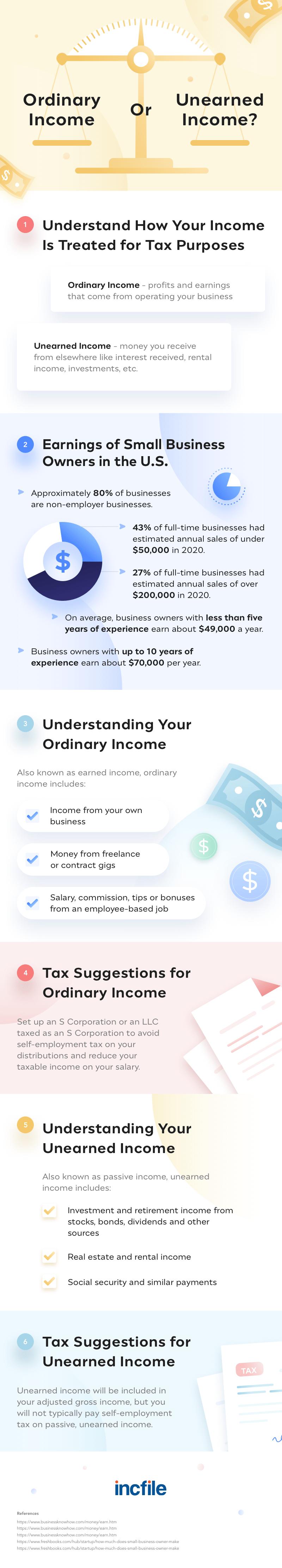 ordinary income vs unearned income