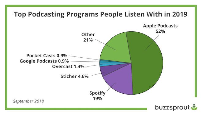 pie chart of top podcasting platforms: Apple (52%), Spotify (19%), Stitcher (4.6%), Overcast (1.4%), Google (0.9%), Pocket Casts (0.9%), and Other (21%)