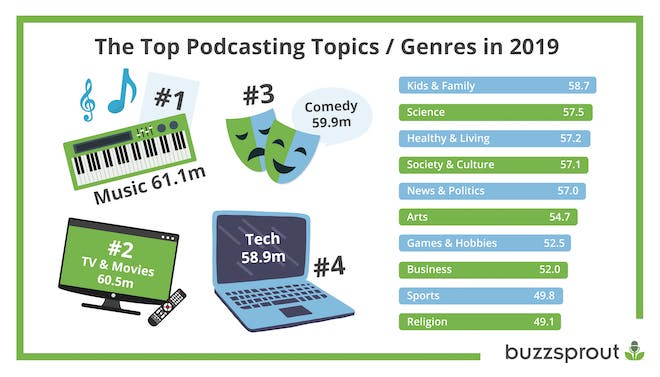 top podcasting genres in 2019