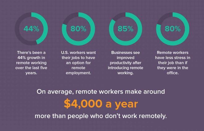 statistics about remote work