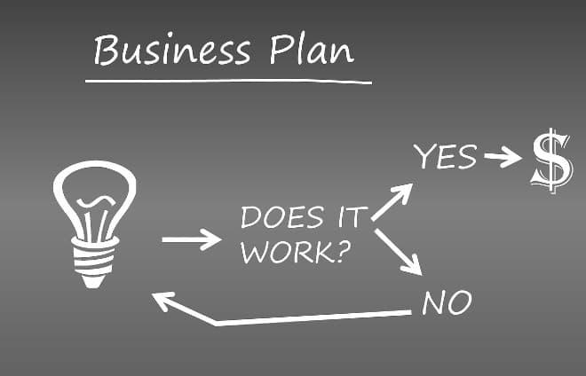 self employment business plan on chalkboard