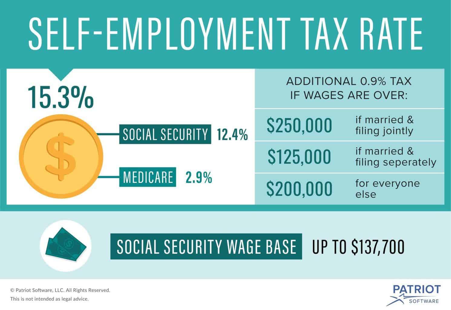 Self-Employment Taxes