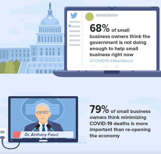 stats about the effect of COVID on small businesses