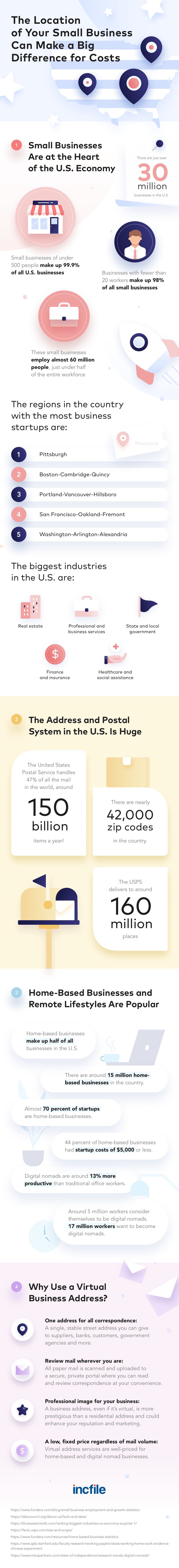 why should you use a virtual business address infographic