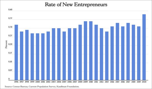 Rate of Entrepreneurs