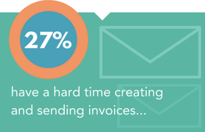 how many people have a hard time sending invoices