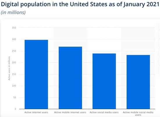 digital population in US January 2021