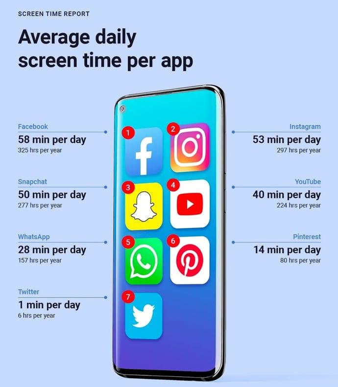 average daily screen time per app