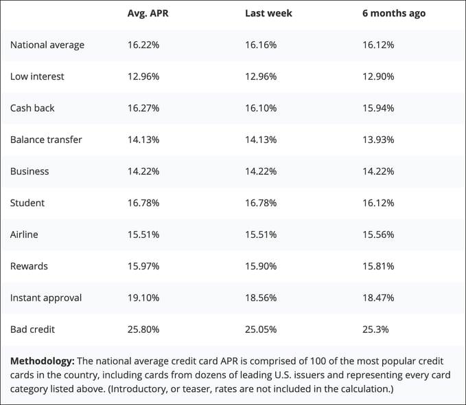 average credit card apr rate