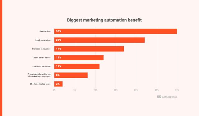 benefits-of-marketing-automation-getresponse