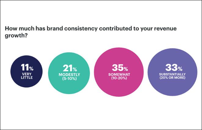 brand-consistency-revenue-lucid