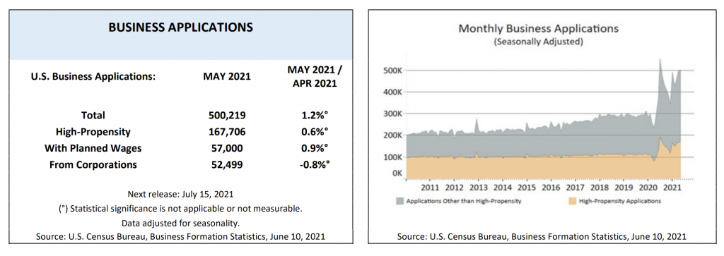 number of u.s. business applications in may 2021