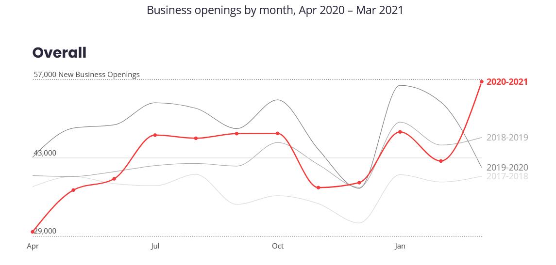 businessopeningsbymonth
