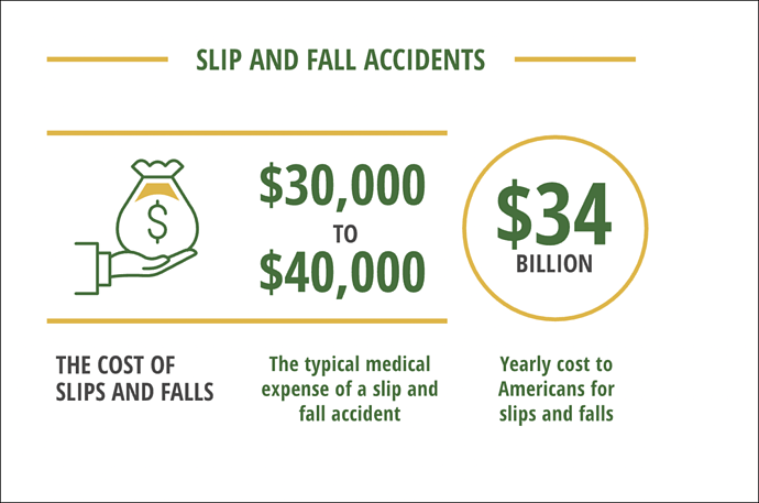 cost of work accidents