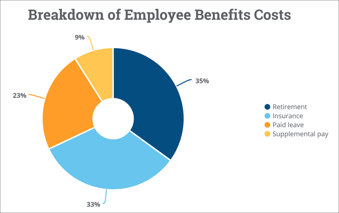 breakdown of employee benefits costs
