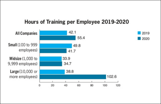 hours of training per employee