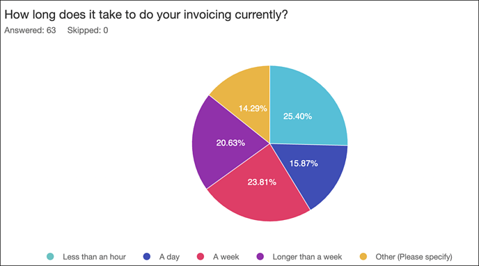 how long does it take to do invoicing