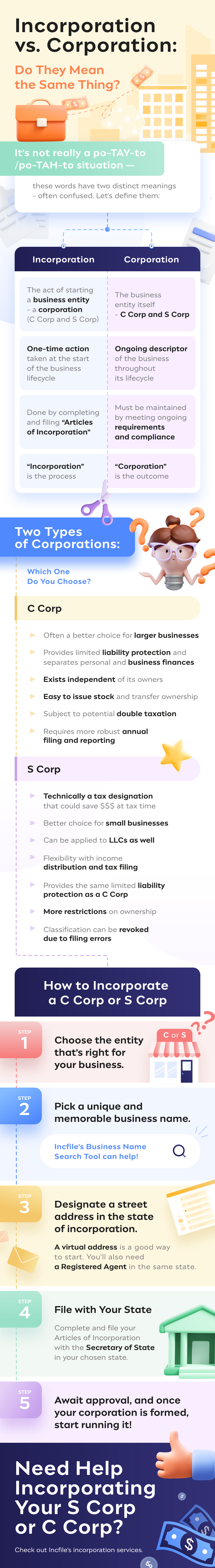 incorporation vs corporation meanings