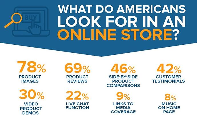 what to include in an online store