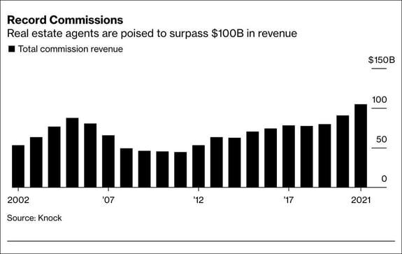 real estate agent commission revenue