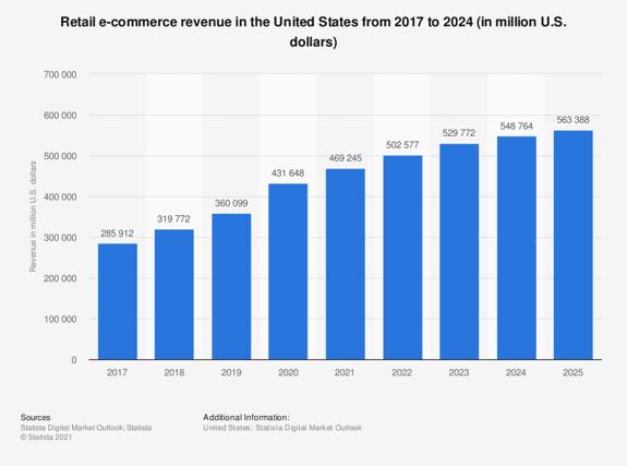 retail ecommerce revenue in US 2017-2024